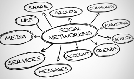 Social Network Era: How safe is your information assets
