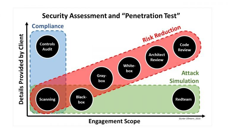 When to Use Vulnerability Assessments, Pentesting, Red Teams, and Bug Bounties